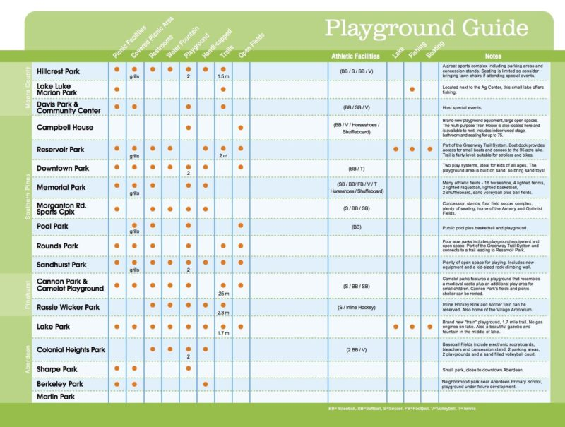 Moore County NC Playground Guide